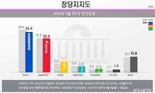 문대통령 국정지지도 소폭 오른 48%…4주째 긍·부정 팽팽[리얼미터]