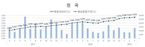 서울 아파트 분양가 1.9% 올라…3.3㎡당 2569만원