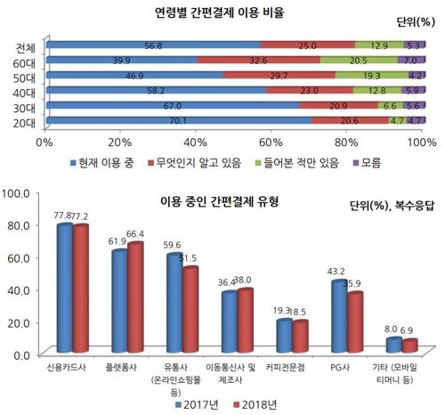 """성인 10명 중 6명꼴 """"간편결제 쓴다""""…월평균 71만원 이용"""