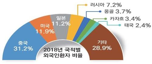 작년 한국방문 외국인 환자 38만명…10년간 누적 226만명 돌파