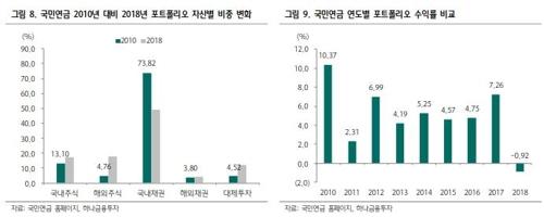 """""""국민연금 작년 수익률 -0.9%…일본 -7.5%, 캘퍼스 -3.5%"""""""