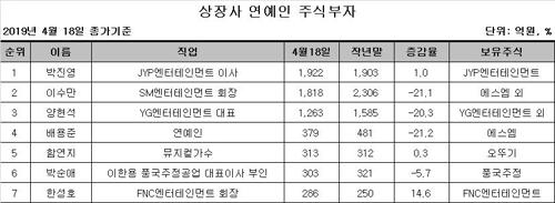 박진영 연예인 주식부호 1위 등극…이수만 2위로