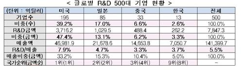 R&D 500대 기업에 韓 13개 뿐…'삼성전자 49% 차지' 쏠림 심각