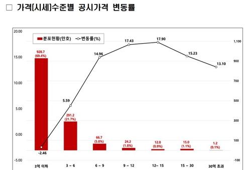 시세 12억∼15억원 아파트 공시가 가장 많이 올라…17.9%↑