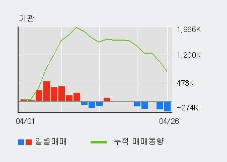 '기아차' 52주 신고가 경신, 기관 10일 연속 순매수(188.6만주)