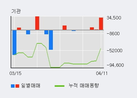 '백광산업' 5% 이상 상승, 외국인, 기관 각각 11일, 4일 연속 순매수