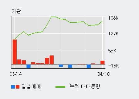 '남선알미늄' 5% 이상 상승, 기관 3일 연속 순매수(1.7만주)