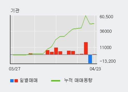 'KC그린홀딩스' 52주 신고가 경신, 외국인 3일 연속 순매수(2.5만주)