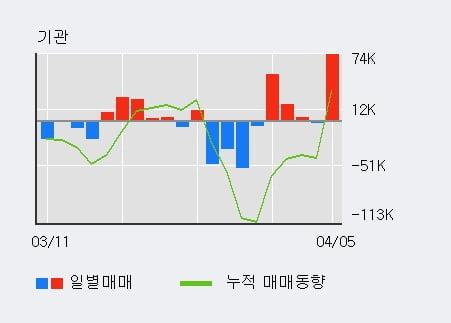 '현대위아' 5% 이상 상승, 외국인 6일 연속 순매수(15.5만주)