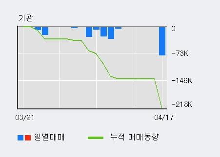 '우진비앤지' 20% 이상 상승, 최근 3일간 외국인 대량 순매수
