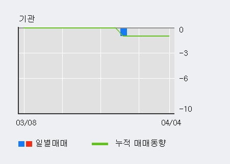 '경창산업' 10% 이상 상승, 주가 20일 이평선 상회, 단기·중기 이평선 역배열