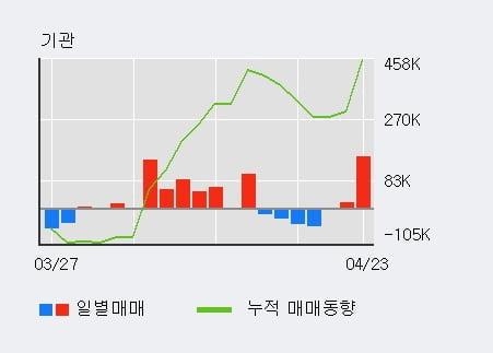 '네패스' 52주 신고가 경신, 기관 7일 연속 순매수(42.4만주)