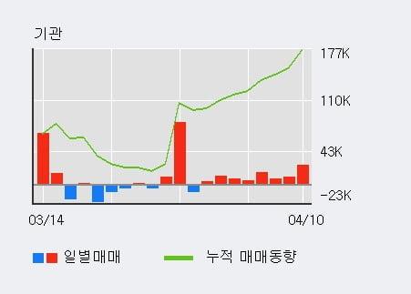 '아주캐피탈' 52주 신고가 경신, 기관 8일 연속 순매수(8.0만주)
