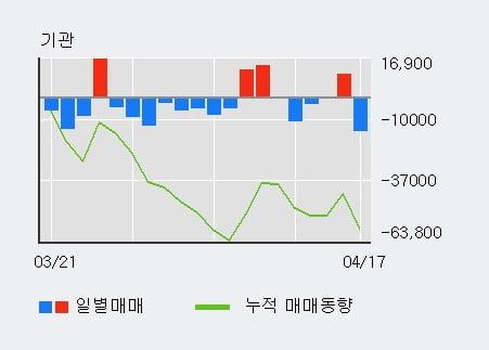 'NICE' 52주 신고가 경신, 단기·중기 이평선 정배열로 상승세