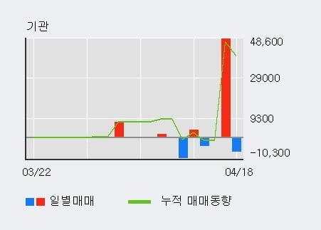 '에스넷' 10% 이상 상승, 최근 5일간 외국인 대량 순매수