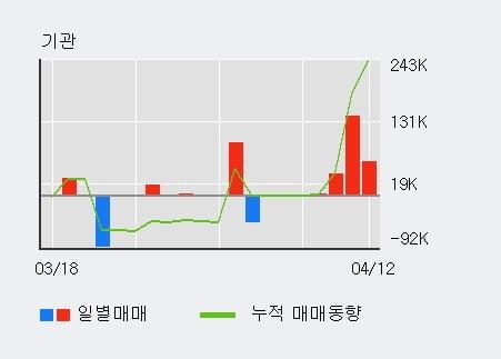 '키이스트' 상한가↑ 도달, 전일 기관 대량 순매수