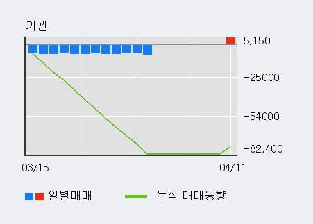'테이팩스' 5% 이상 상승, 기관 3일 연속 순매수(5,304주)