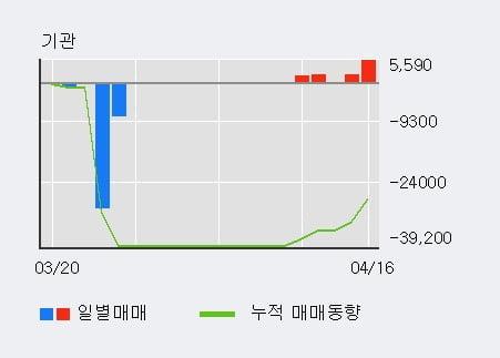 '전파기지국' 10% 이상 상승, 외국인 4일 연속 순매수(1.3만주)