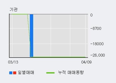 '랩지노믹스' 10% 이상 상승, 주가 상승세, 단기 이평선 역배열 구간