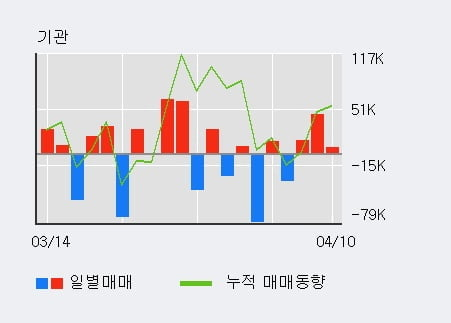 '엠씨넥스' 52주 신고가 경신, 기관 3일 연속 순매수(6.9만주)