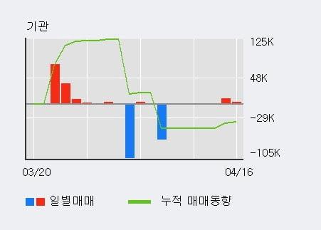 '나노' 10% 이상 상승, 전일 외국인 대량 순매수