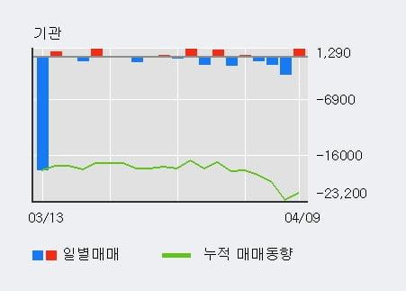 '디알젬' 10% 이상 상승, 단기·중기 이평선 정배열로 상승세