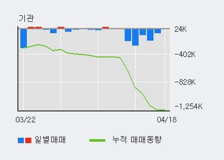'아시아나IDT' 5% 이상 상승, 상승 추세 후 조정 중, 단기·중기 이평선 정배열
