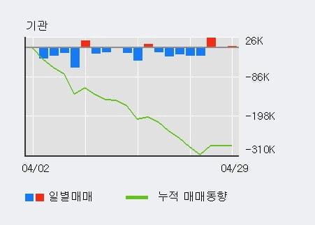 '케이씨텍' 5% 이상 상승, 주가 상승세, 단기 이평선 역배열 구간