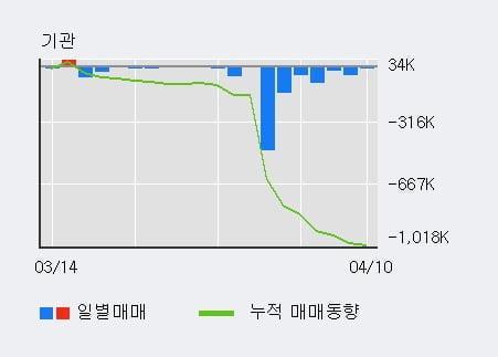 '코오롱티슈진' 10% 이상 상승, 주가 5일 이평선 상회, 단기·중기 이평선 역배열