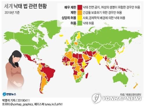 """헌재 """"임신 22주 내외 낙태허용""""…구체적 허용기간은 입법 과제"""