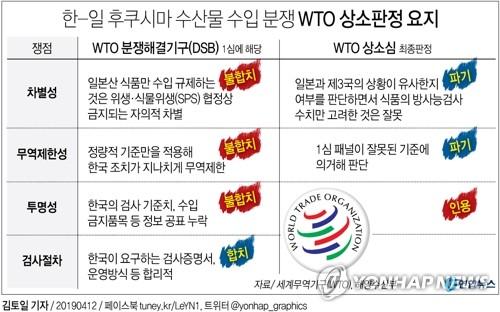 """日아베, WTO 역전패에 타격…""""오산으로 부흥 방해"""" 정부 책임론"""