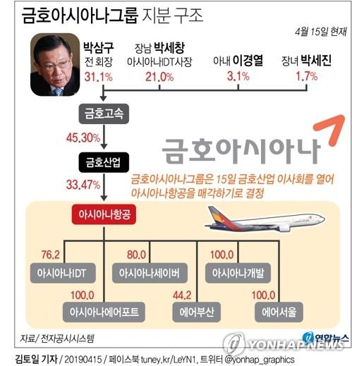아시아나항공, 30년 금호 둥지 떠나 '새 주인' 찾는다