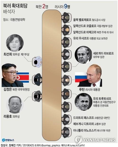 김정은, 푸틴과 5시간 마라톤 회동…비핵화 공조강화 집중 논의