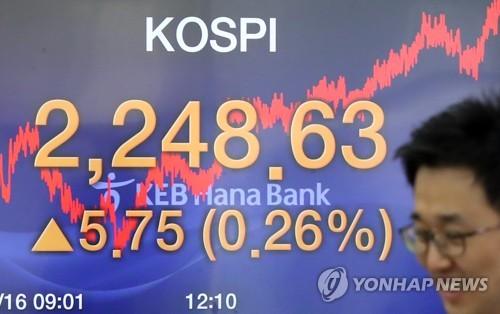 코스피 13거래일 연속 상승 '역대 최장'…2,250선 '턱밑'