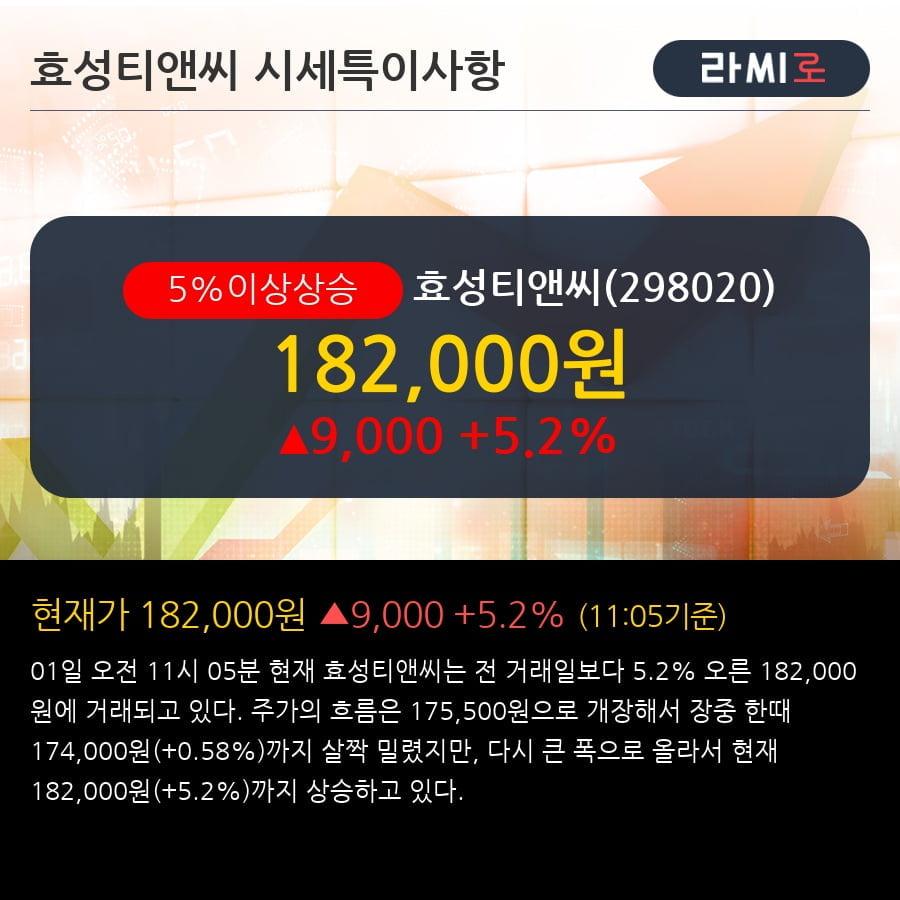 '효성티앤씨' 5% 이상 상승, 화학섬유 시황 강세와 함께   - 흥국증권, BUY