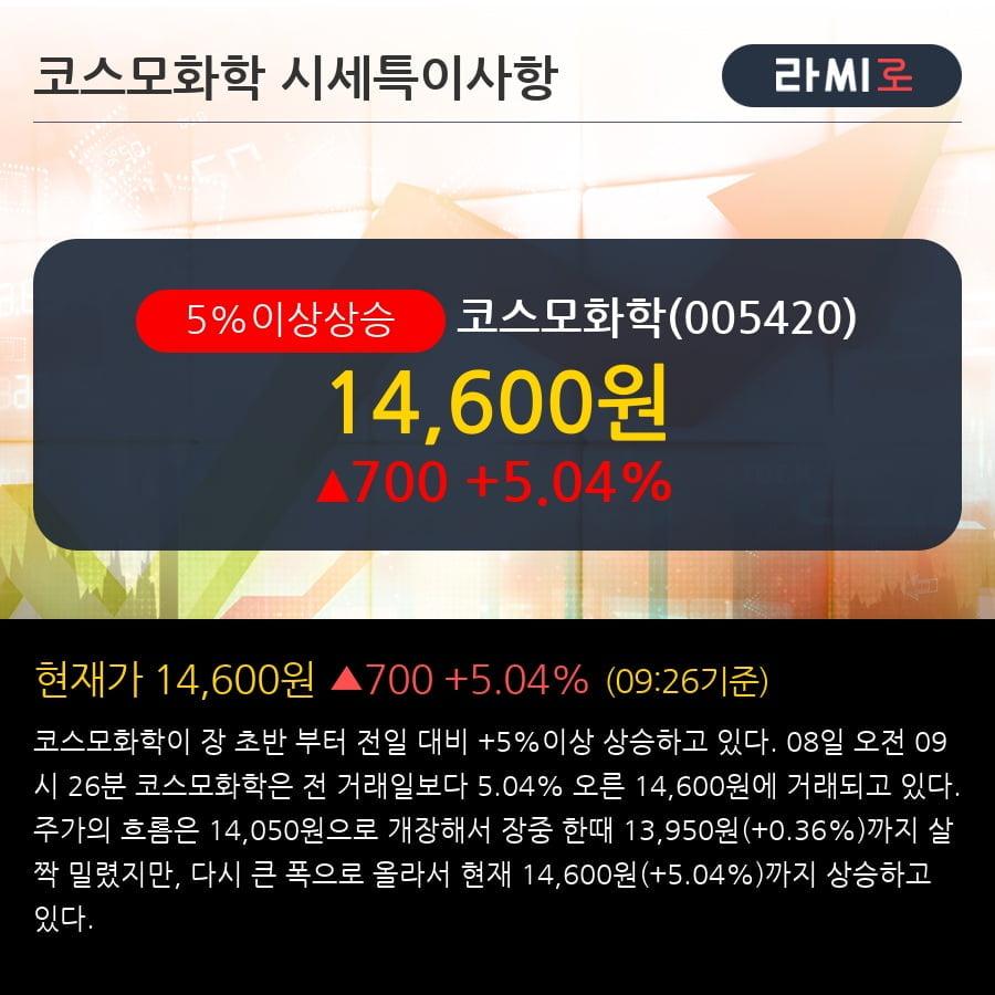 '코스모화학' 5% 이상 상승, 주가 5일 이평선 상회, 단기·중기 이평선 역배열