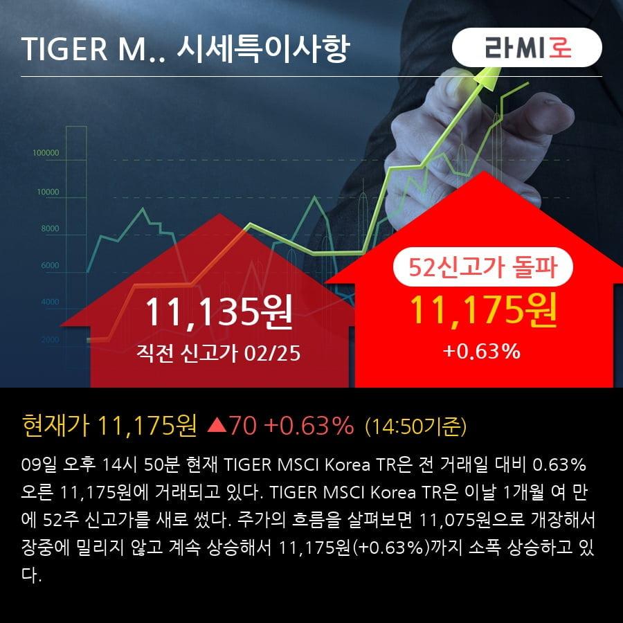 'TIGER MSCI Korea TR' 52주 신고가 경신, 단기·중기 이평선 정배열로 상승세