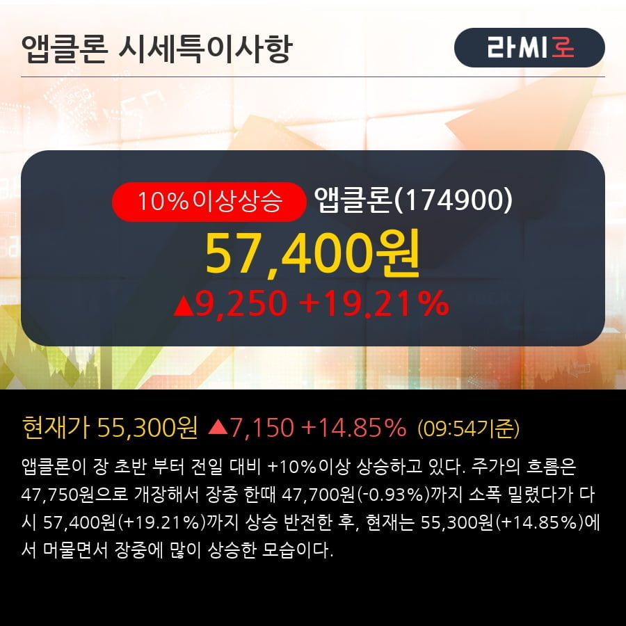 '앱클론' 10% 이상 상승, 주가 상승세, 단기 이평선 역배열 구간