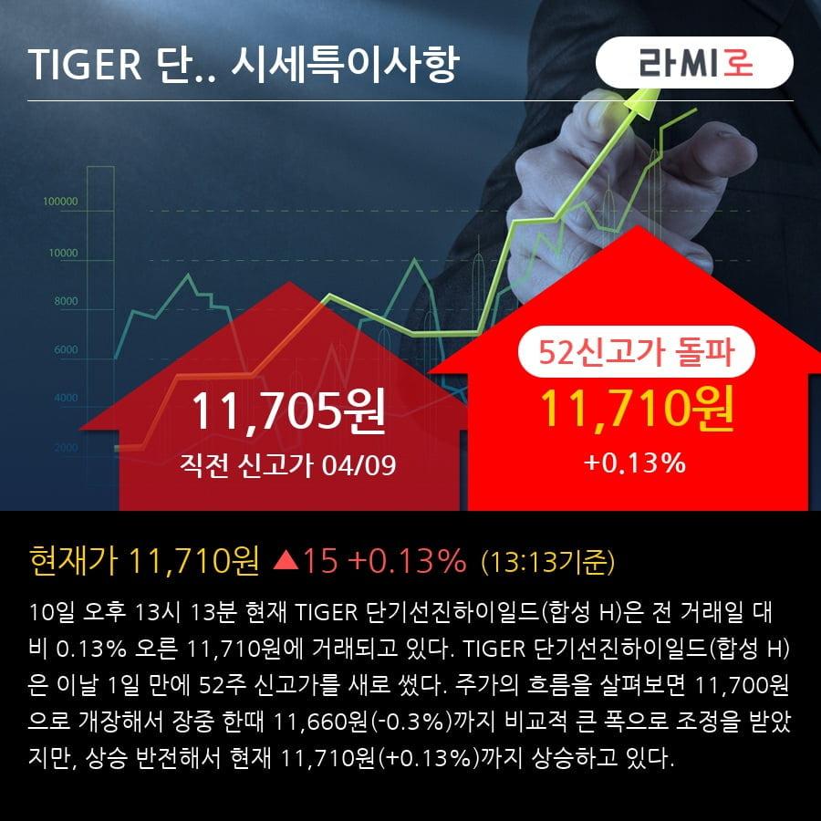 'TIGER 단기선진하이일드(합성 H)' 52주 신고가 경신, 단기·중기 이평선 정배열로 상승세