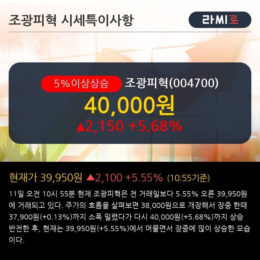'조광피혁' 5% 이상 상승, 2018.4Q, 매출액 322억(-3.7%), 영업이익 41억(+33.0%)