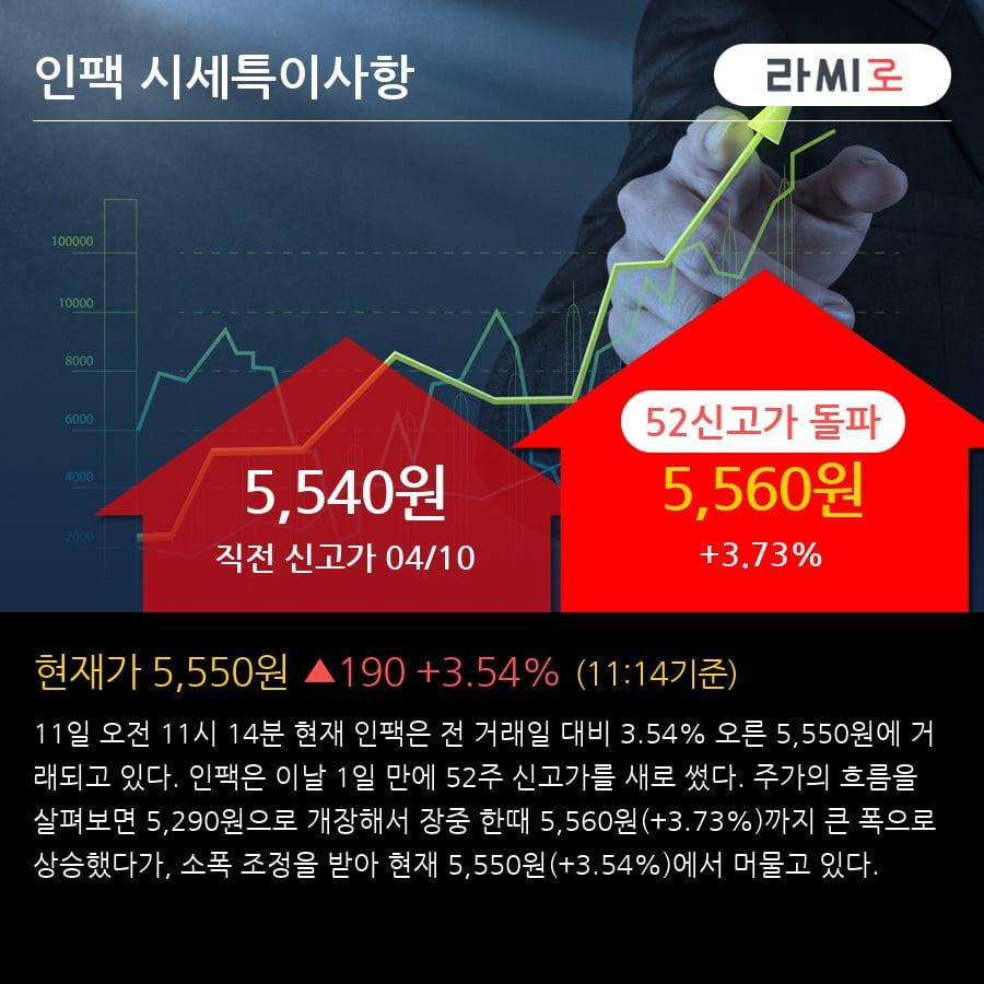 '인팩' 52주 신고가 경신, 2018.4Q, 매출액 940억(+6.5%), 영업이익 52억(+609.6%)