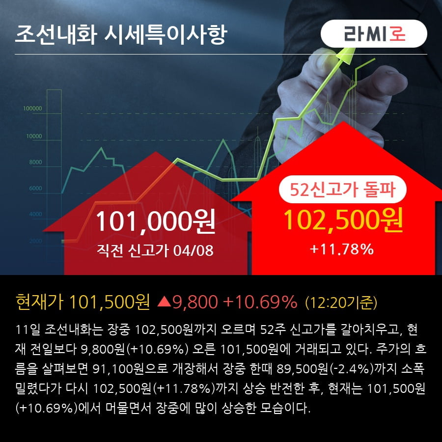 '조선내화' 52주 신고가 경신, 2018.4Q, 매출액 2,007억(+32.0%), 영업이익 58억(흑자전환)