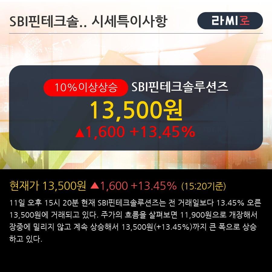 'SBI핀테크솔루션즈' 10% 이상 상승, 주가 60일 이평선 상회, 단기·중기 이평선 역배열