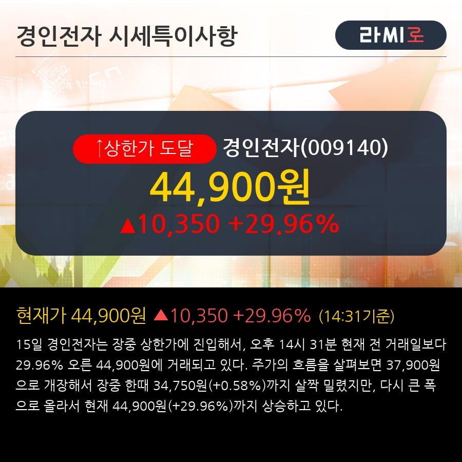'경인전자' 상한가↑ 도달, 단기·중기 이평선 정배열로 상승세