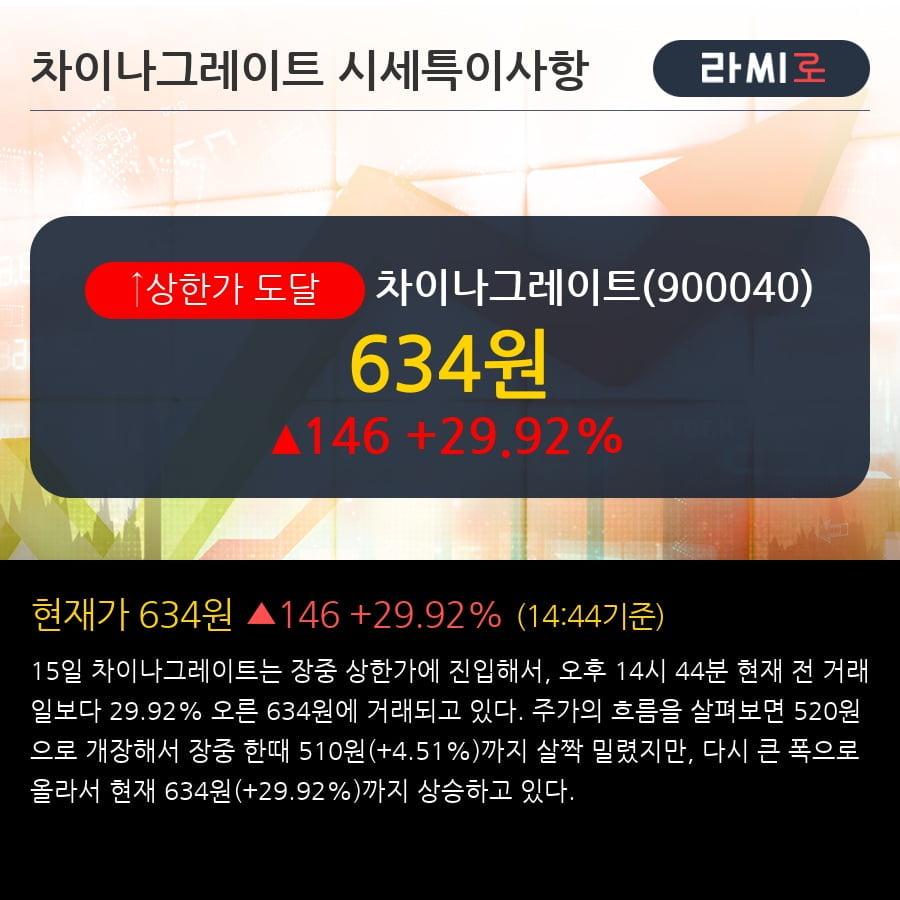 '차이나그레이트' 상한가↑ 도달, 단기·중기 이평선 정배열로 상승세