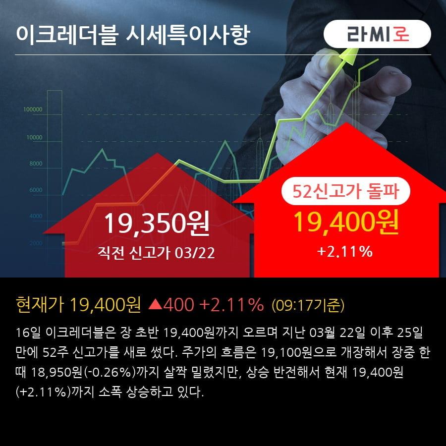 '이크레더블' 52주 신고가 경신, 2018.4Q, 매출액 54억(+8.4%), 영업이익 2억(흑자전환)