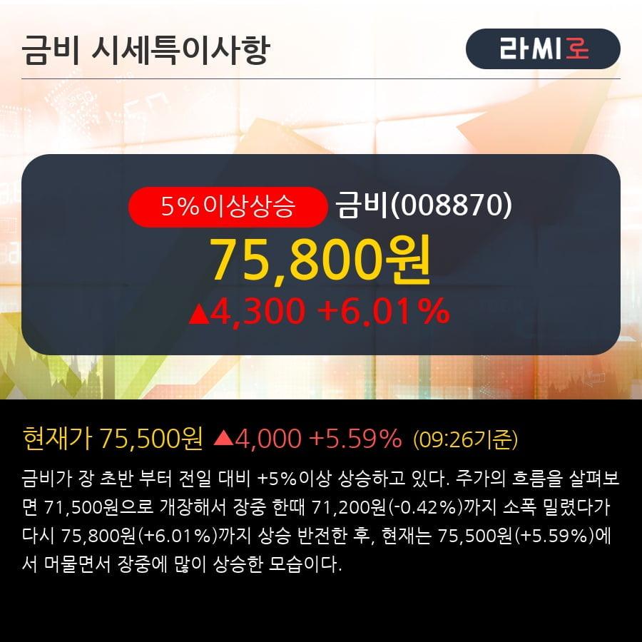 '금비' 5% 이상 상승, 단기·중기 이평선 정배열로 상승세