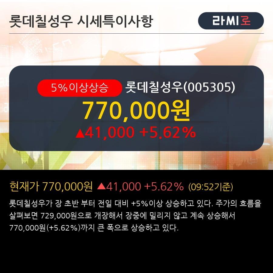 '롯데칠성우' 5% 이상 상승, 주가 상승세, 단기 이평선 역배열 구간