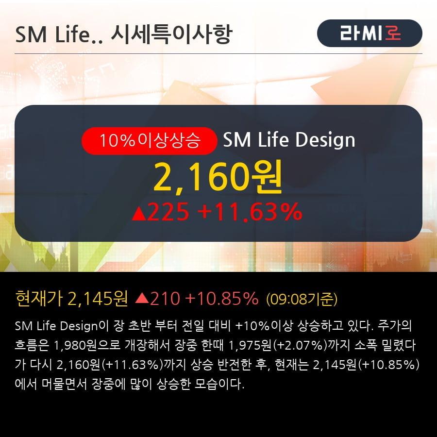 'SM Life Design' 10% 이상 상승, 2018.4Q, 매출액 106억(+4128.0%), 영업이익 -7억(적자전환)
