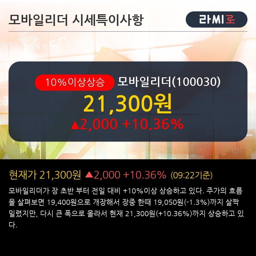 '모바일리더' 10% 이상 상승, 단기·중기 이평선 정배열로 상승세